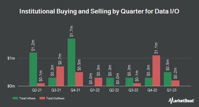 Institutional Ownership by Quarter for Data I/O (NASDAQ:DAIO)