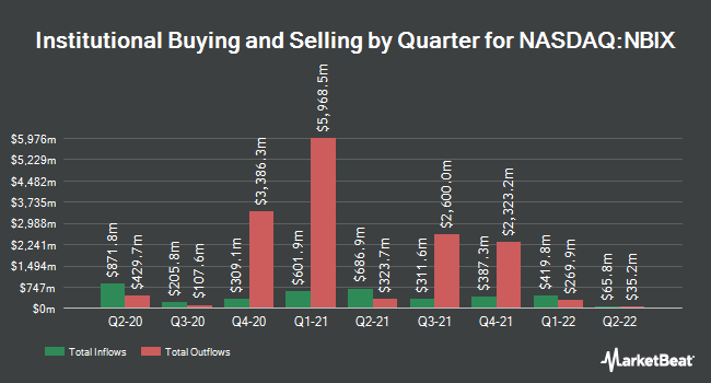 Institutional Ownership by Quarter for Neurocrine Biosciences (NASDAQ:NBIX)