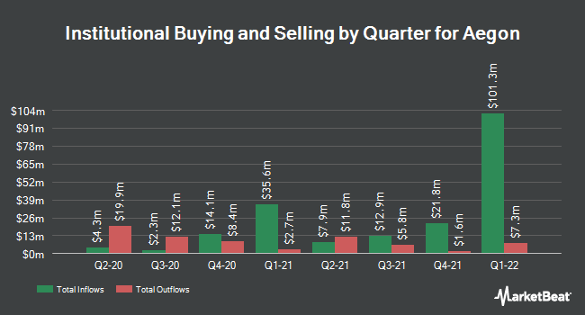 Institutional Ownership by Quarter for Aegon (NYSE:AEG)