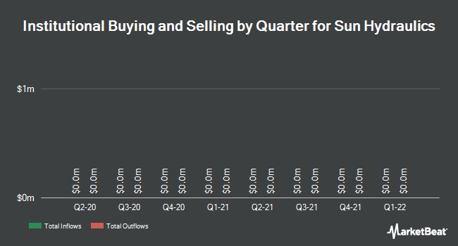 Institutional Ownership by Quarter for Sun Hydraulics (NASDAQ:SNHY)