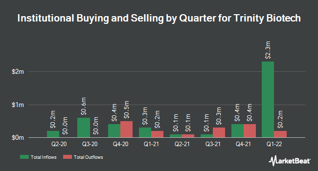 Institutional Ownership by Quarter for Trinity Biotech (NASDAQ:TRIB)