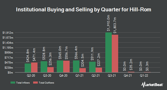 Institutional Ownership by Quarter for Hill-Rom Holdings (NYSE:HRC)