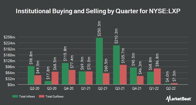 Institutional Ownership by Quarter for Lexington Realty Trust (NYSE:LXP)
