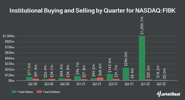 Institutional Ownership by Quarter for First Interstate BancSystem (NASDAQ:FIBK)