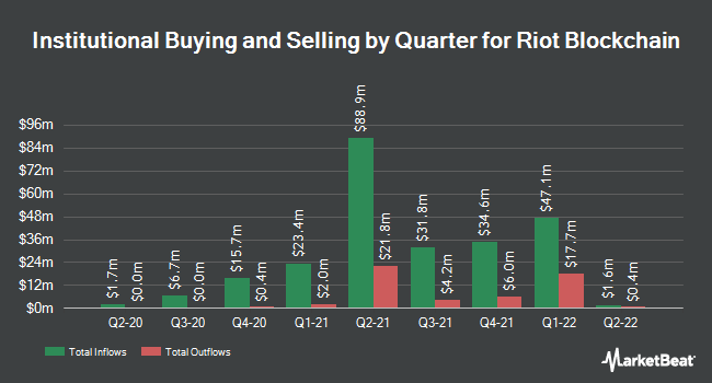 Institutional Ownership by Quarter for Riot Blockchain (NASDAQ:RIOT)