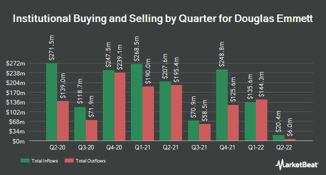 Institutional Ownership by Quarter for Douglas Emmett (NYSE:DEI)