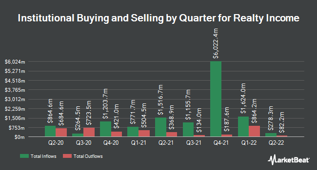 Institutional Ownership by Quarter for Realty Income (NYSE:O)