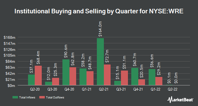 Institutional Ownership by Quarter for Washington Real Estate Investment Trust (NYSE:WRE)