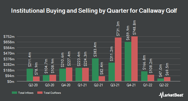 Institutional Ownership by Quarter for Callaway Golf (NYSE:ELY)