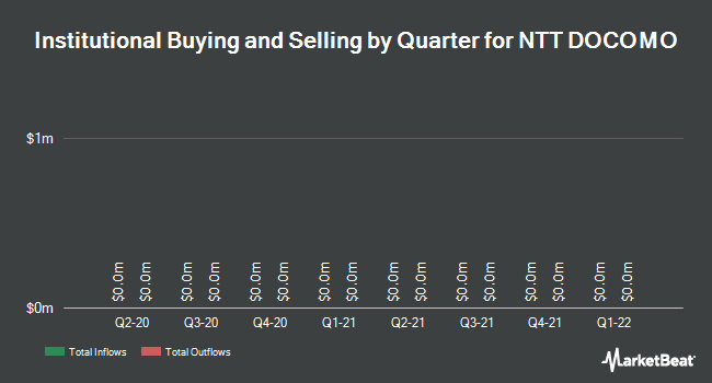 Institutional Ownership by Quarter for NTT Docomo (NYSE:DCM)