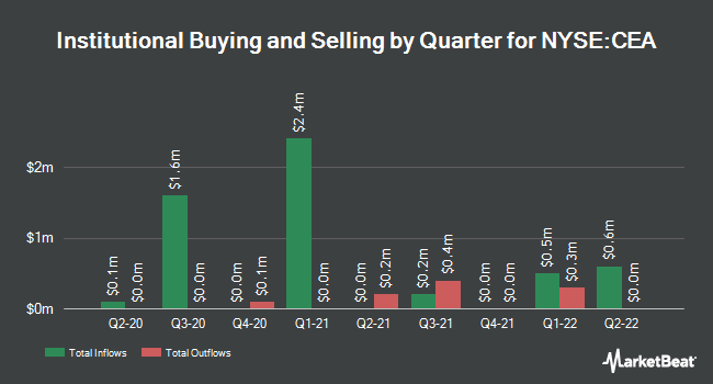 Institutional Ownership by Quarter for China Eastern Airlines (NYSE:CEA)
