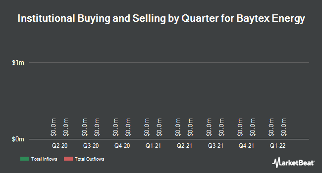 Institutional Ownership by Quarter for Baytex Energy (NYSE:BTE)