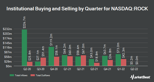 Institutional Ownership by Quarter for Gibraltar Industries (NASDAQ:ROCK)