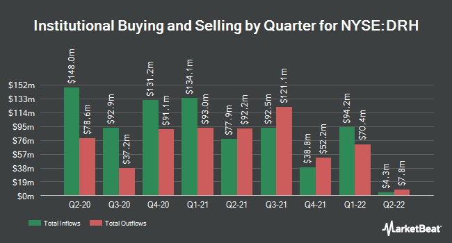 Institutional Ownership by Quarter for DiamondRock Hospitality (NYSE:DRH)