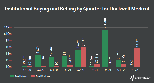 Institutional Ownership by Quarter for Rockwell Medical (NASDAQ:RMTI)