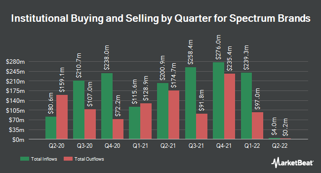Institutional Ownership by Quarter for Spectrum Brands, Inc. Common Stock (NYSE:SPB)