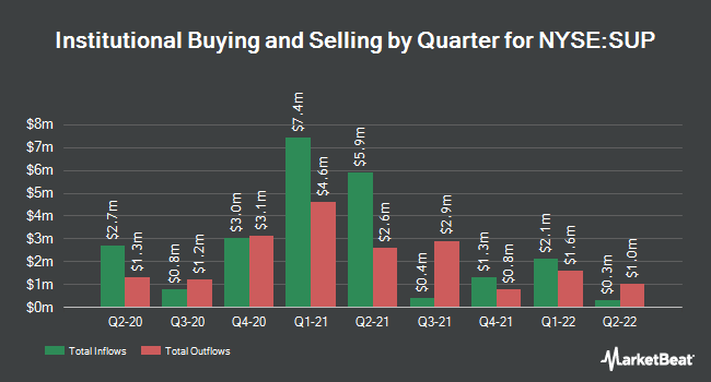 Institutional Ownership by Quarter for Superior Industries International (NYSE:SUP)