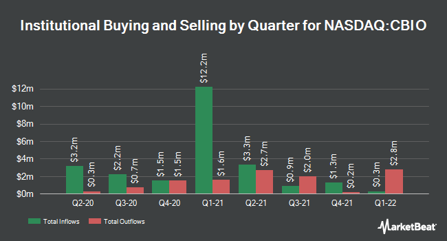 Institutional Ownership by Quarter for Catalyst Biosciences (NASDAQ:CBIO)