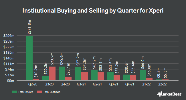 Institutional Ownership by Quarter for Xperi (NASDAQ:XPER)