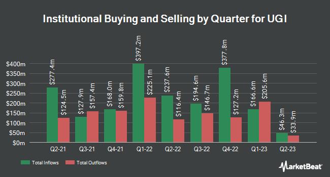 Institutional Ownership by Quarter for UGI (NYSE:UGI)