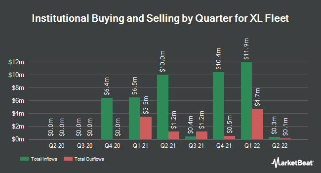 Institutional Ownership by Quarter for XL Capital Partners (NYSE:XL)