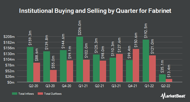 Institutional Ownership by Quarter for Fabrinet (NYSE:FN)
