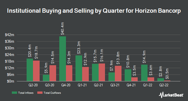 Institutional Ownership by Quarter for Horizon Bancorp (IN) (NASDAQ:HBNC)