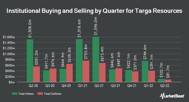 Institutional Ownership by Quarter for Targa Resources (NYSE:TRGP)