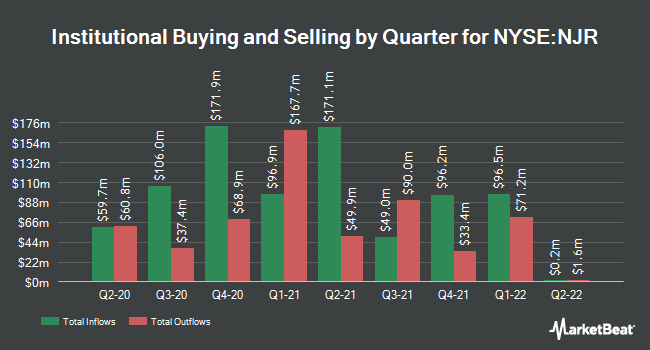 Institutional Ownership by Quarter for New Jersey Resources (NYSE:NJR)