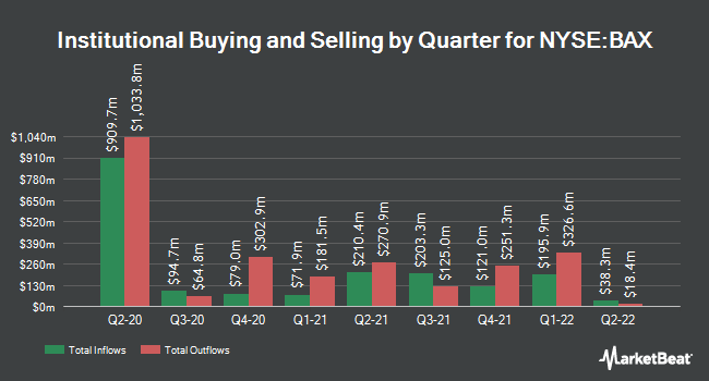 Institutional Ownership by Quarter for Baxter International (NYSE:BAX)