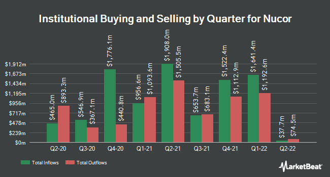 Institutional Ownership by Quarter for Nucor Corporation (NYSE:NUE)