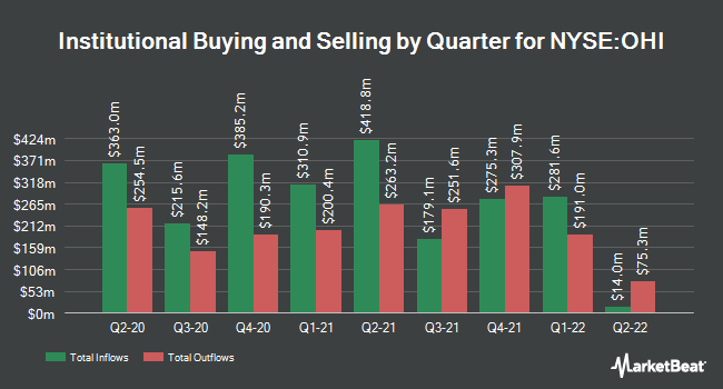 Institutional Ownership by Quarter for Omega Healthcare (NYSE:OHI)