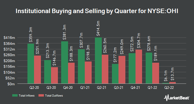 Institutional Ownership by Quarter for Omega Healthcare Investors (NYSE:OHI)