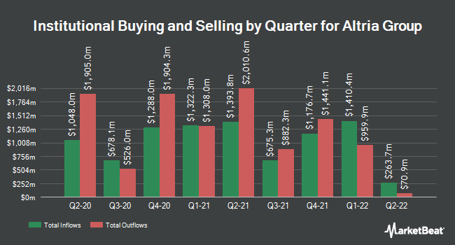 Institutional Ownership by Quarter for Altria (NYSE:MO)