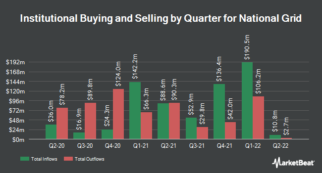 Institutional Ownership by Quarter for National Grid (NYSE:NGG)