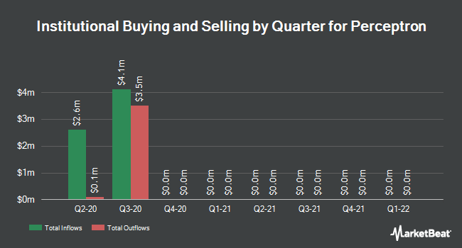 Institutional Ownership by Quarter for Perceptron (NASDAQ:PRCP)
