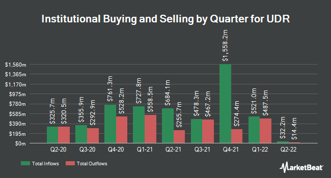 Institutional Ownership by Quarter for United Dominion Realty Trust (NYSE:UDR)