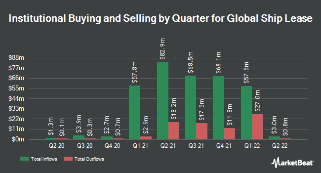 Institutional Ownership by Quarter for Global Ship Lease (NYSE:GSL)