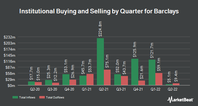 Institutional Ownership by Quarter for Barclays (NYSE:BCS)