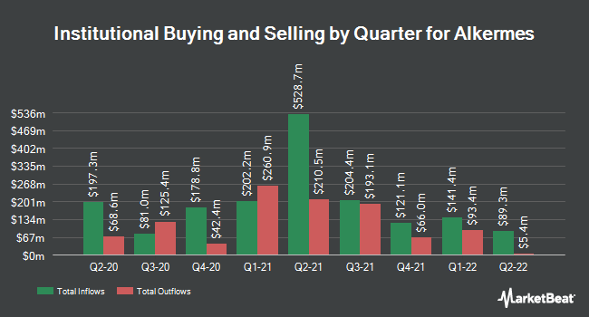 Institutional Ownership by Quarter for Alkermes (NASDAQ:ALKS)