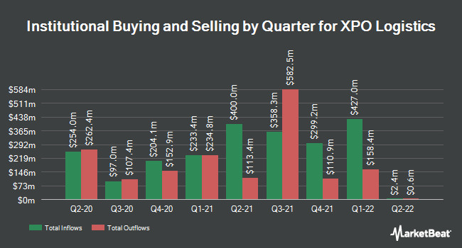 Institutional Ownership by Quarter for XPO Logistics (NYSE:XPO)