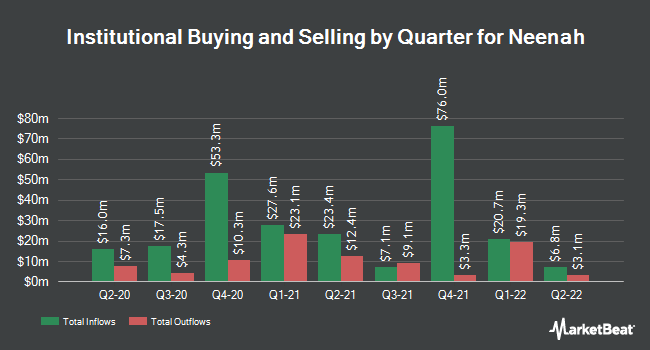 Institutional Ownership by Quarter for Neenah (NYSE:NP)