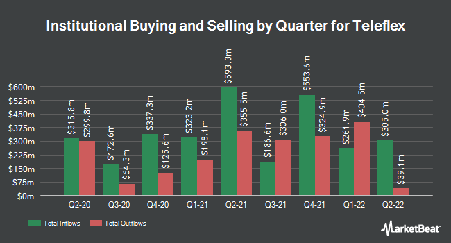 Institutional Ownership by Quarter for Teleflex (NYSE:TFX)