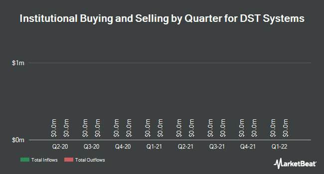 Institutional Ownership by Quarter for DST Systems (NYSE:DST)
