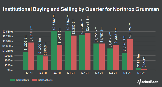 Institutional Ownership by Quarter for Northrop Grumman (NYSE:NOC)
