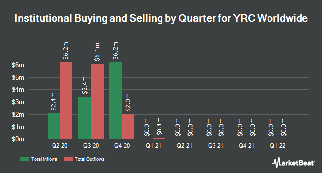 Institutional Ownership by Quarter for YRC Worldwide (NASDAQ:YRCW)