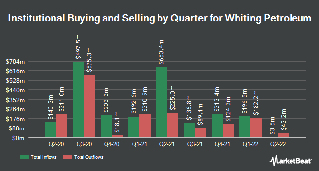 Institutional Ownership by Quarter for Whiting Petroleum (NYSE:WLL)