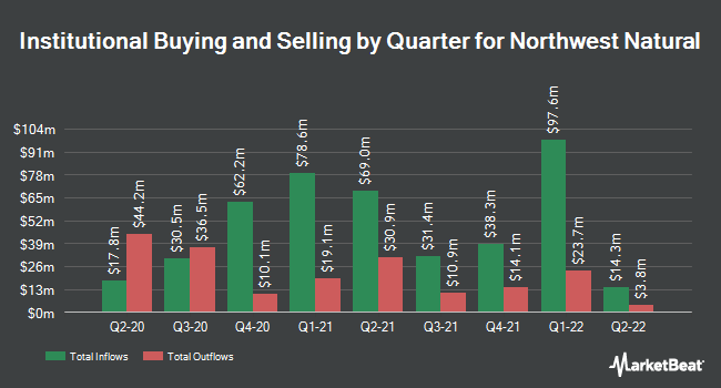Institutional Ownership by Quarter for Northwest Natural Gas (NYSE:NWN)