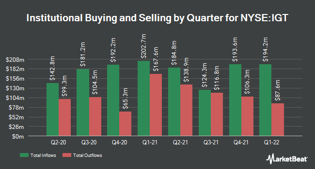 Institutional Ownership by Quarter for International Game Technology (NYSE:IGT)