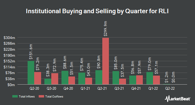 Institutional Ownership by Quarter for RLI (NYSE:RLI)